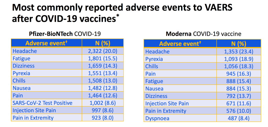 Table of common adverse events to Moderna & Pfizer vaccines